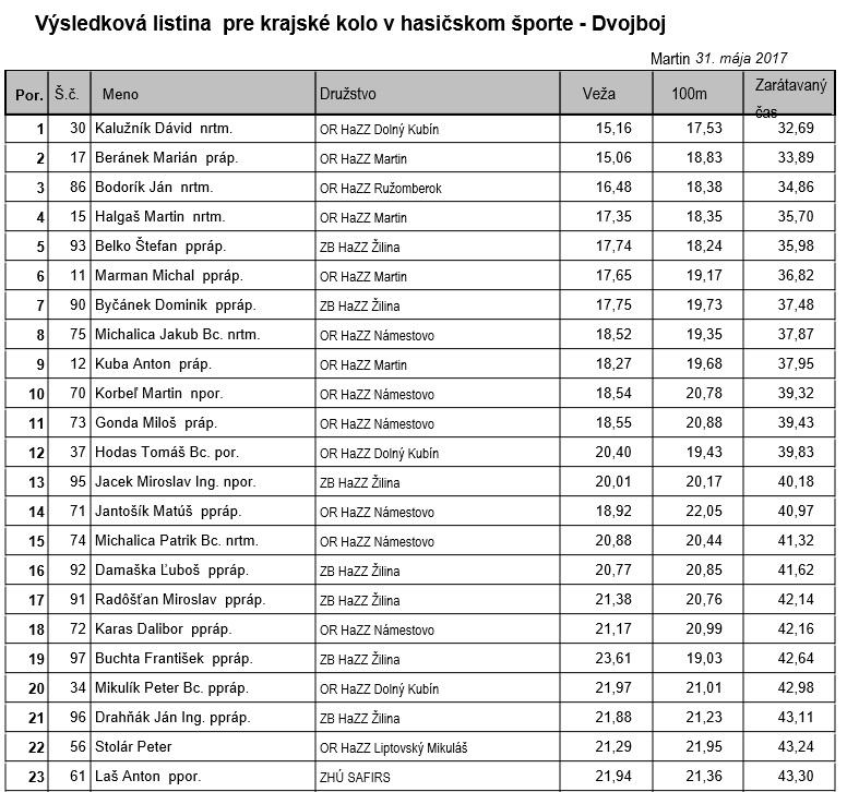, Martinskí hasiči suverénnym víťazom na majstrovstvách Žilinského kraja HaZZ