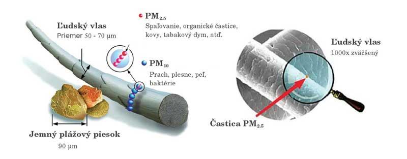 , V Martine a vo Vrútkach upozorňujú na zhoršenú kvalitu ovzdušia