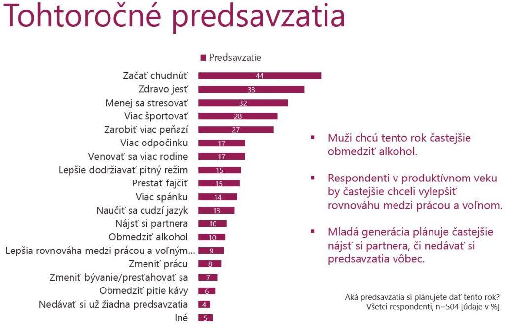 , Vydržia Slovákom novoročné predsavzatia? V roku 2019 ich plánuje takmer polovica, hlavne zdravotné